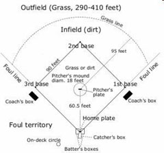 diagram 1 the major league baseball field